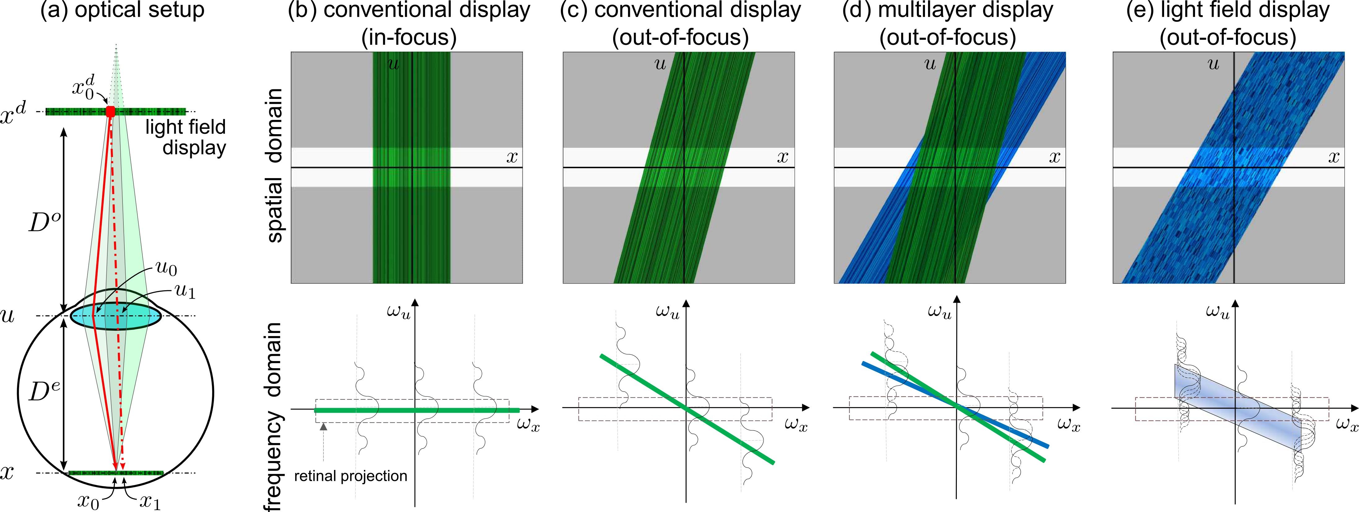 Vision Correcting Displays