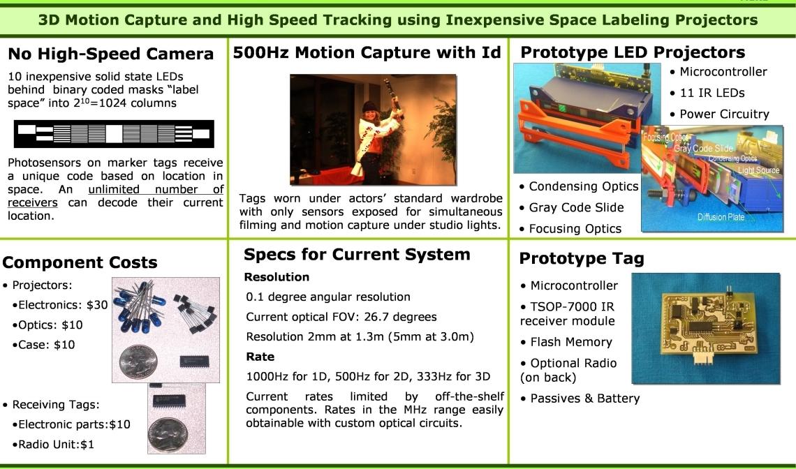 Raskar MIT Media Lab 500 Hz Tracking with Inexpensive IR