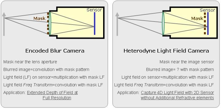 Light-field photography images