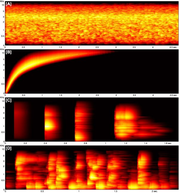 Figure 3-10: Auditory spectrogram of [A] white noise; [B] a pure tone ...
