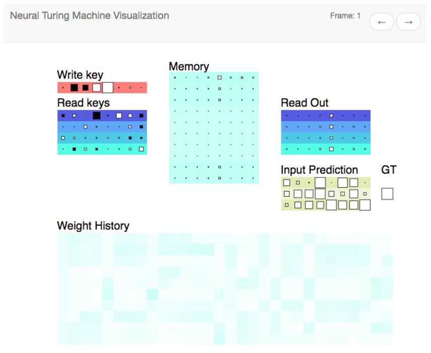 Visual Debugger for Memory Networks