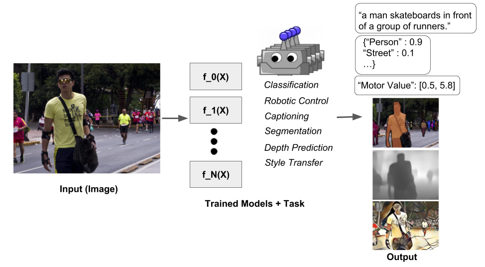 Deep Learning Alchemy to close the Perception Loop in Vision