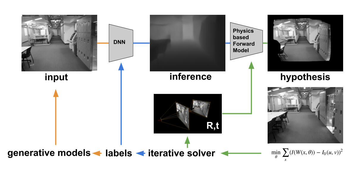 Deep Learning Alchemy to close the Perception Loop in Vision: Part 1